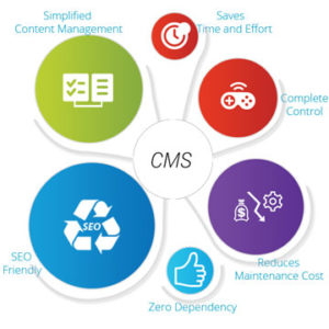 Emarcom - what is a cms