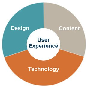 The User Experience wheel. Emarcom focuses on design, content and technology.