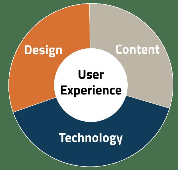 Emarcom Content Design Technology Circle