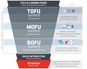 Emarcom Sales Funnel