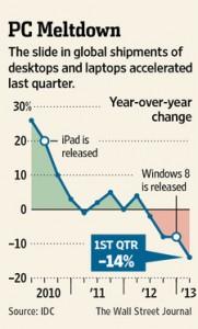 Chart of PC meltdown