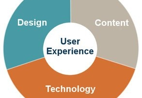 What Is The 30-30-40 Approach To User Experience