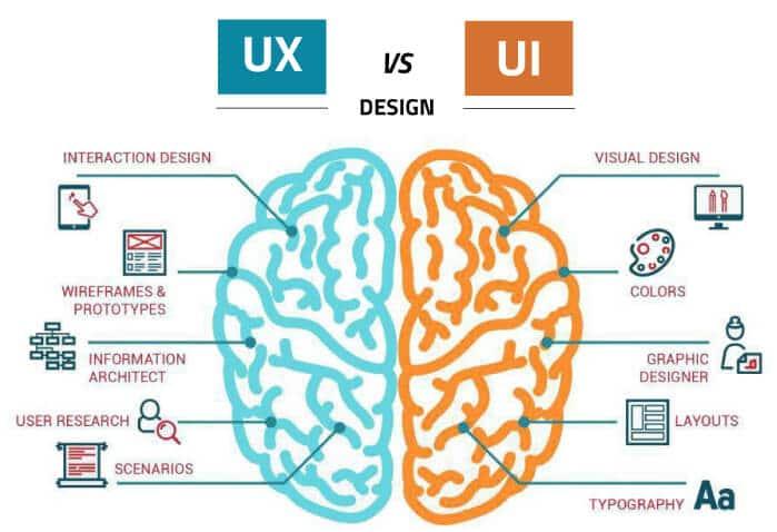 Emarcom UX vs UI