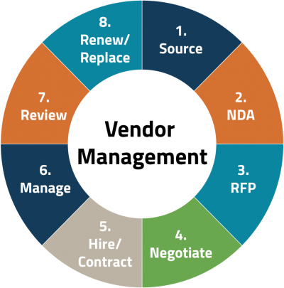 Emarcom Vendor Management Process