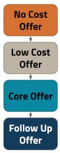Emarcom - Core Offer